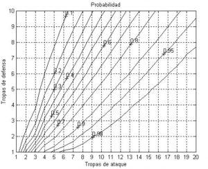 probabilidad de victoria risk
